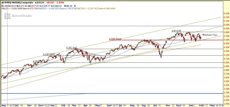 NASDAQ Feb1-2015