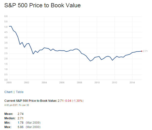 S&P500 PB Ratio Feb1-2015