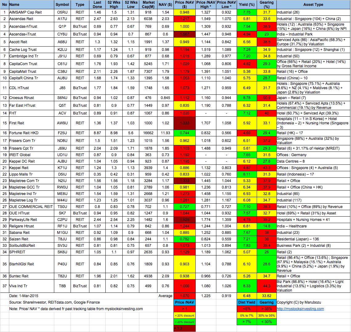 Singapore-REIT-Fundamental-Analysis-and-Comparison-Table-1-Mar-2015