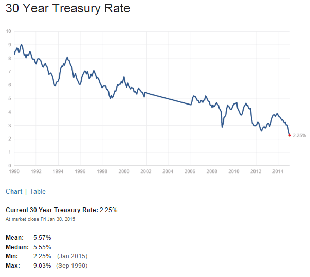 US 30 Year Treasuy Yield Feb1-2015