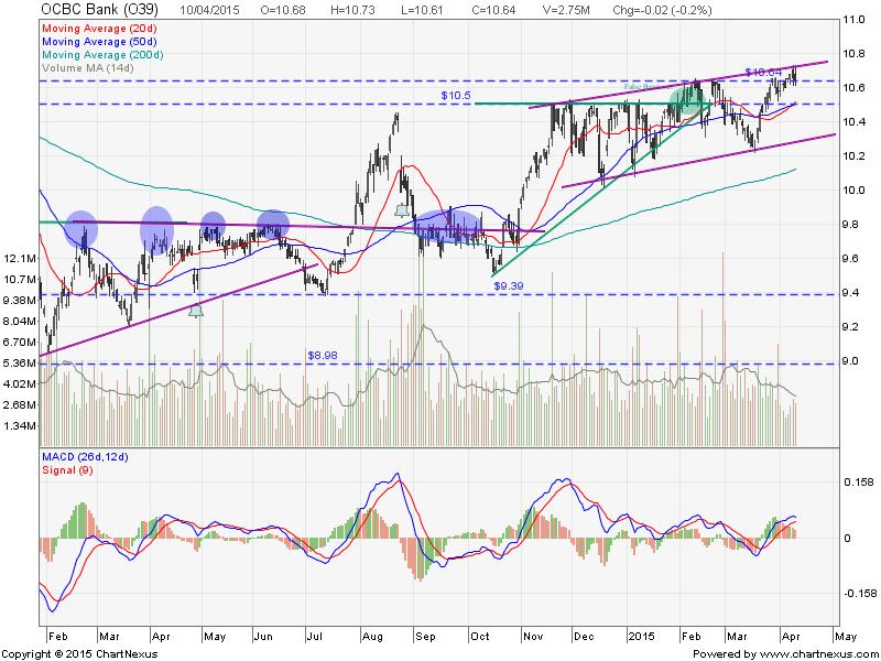 2015April10-OCBC Bk-800x600