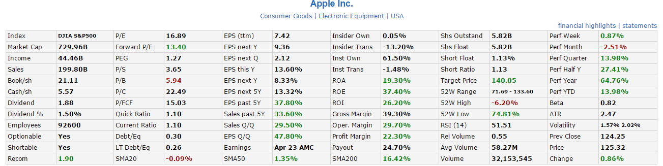 AAPL Fundamental April3-2015