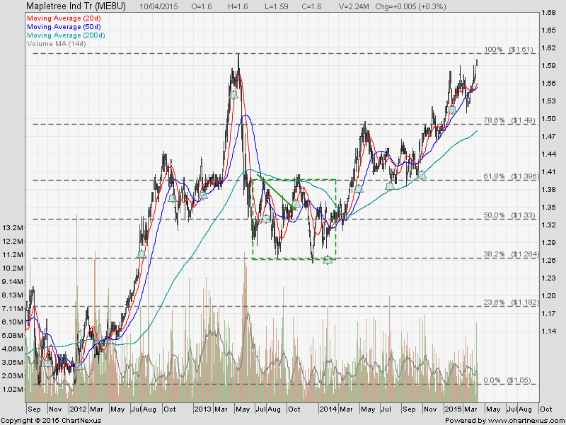 Mapletree Ind REIT April10-2015