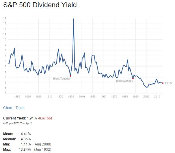 S&P500 Dividend Yield April3-2015
