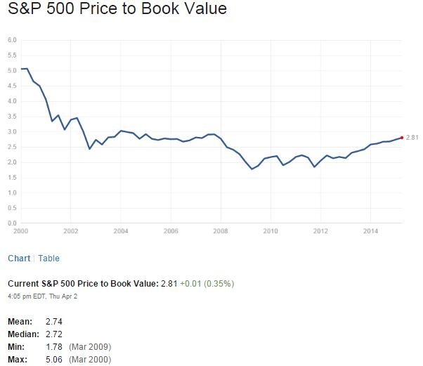 S&P500 PB Ratio April3-2015