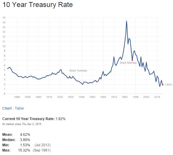 US 10 Year Treasuy Yield April3-2015