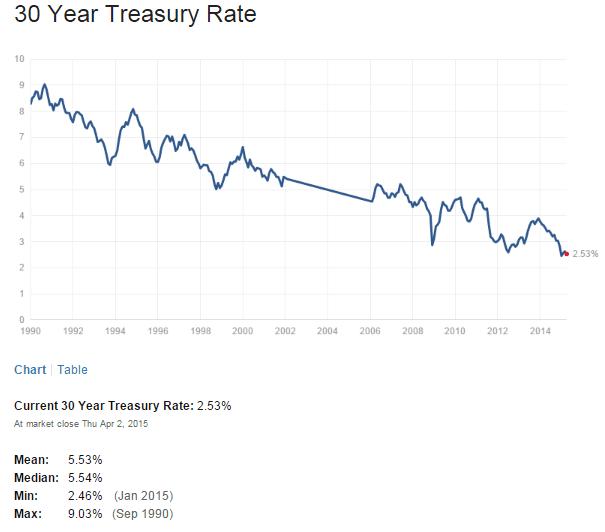US 30 Year Treasuy Yield April3-2015