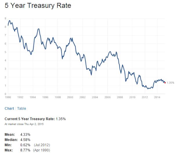 US 5 Year Treasuy Yield April3-2015