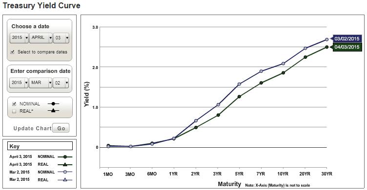 Yield Curve April3-2015