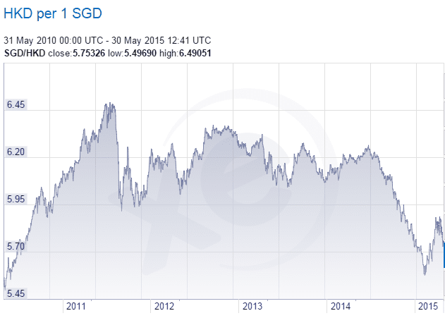 SGD HKD Exchange Rate May30-2015