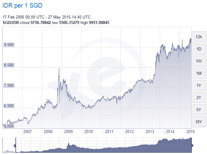 SGD IDR Exchange May27-2015