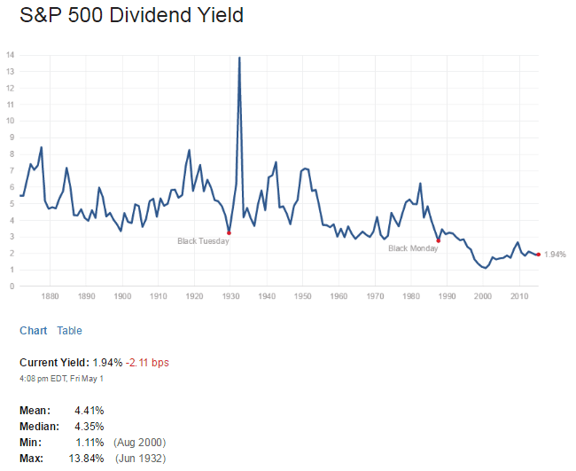 S&P500 Dividend Yield May2-2015