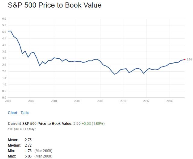 S&P500 PB Ratio May2-2015