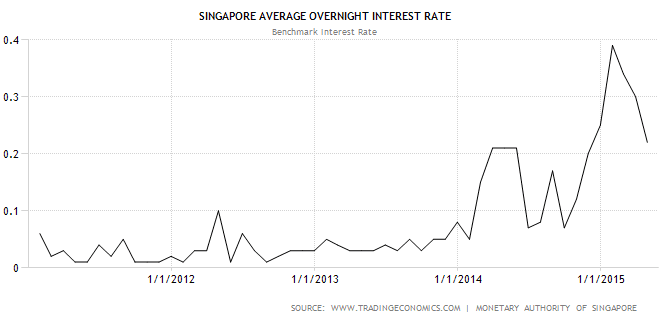 Singapore Interest Rate June1-2015