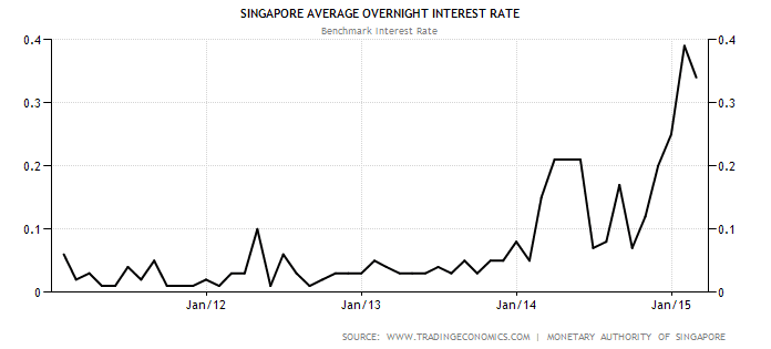 Singapore Interest Rate May1-2015