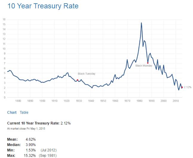 US 10 Year Treasuy Yield May2-2015