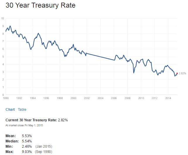 US 30 Year Treasuy Yield May2-2015