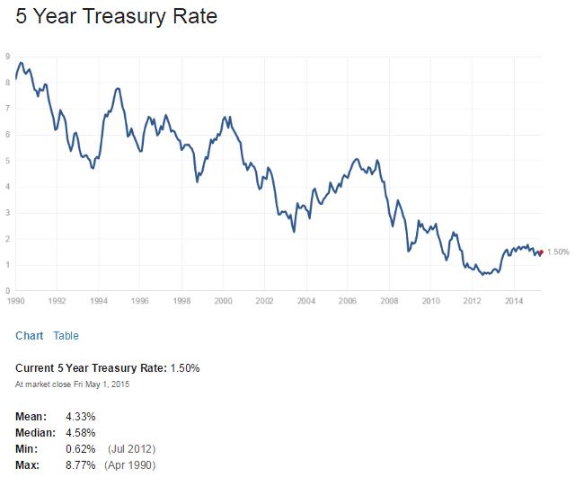 US 5 Year Treasuy Yield May2-2015