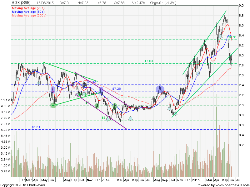 2015June16-SGX