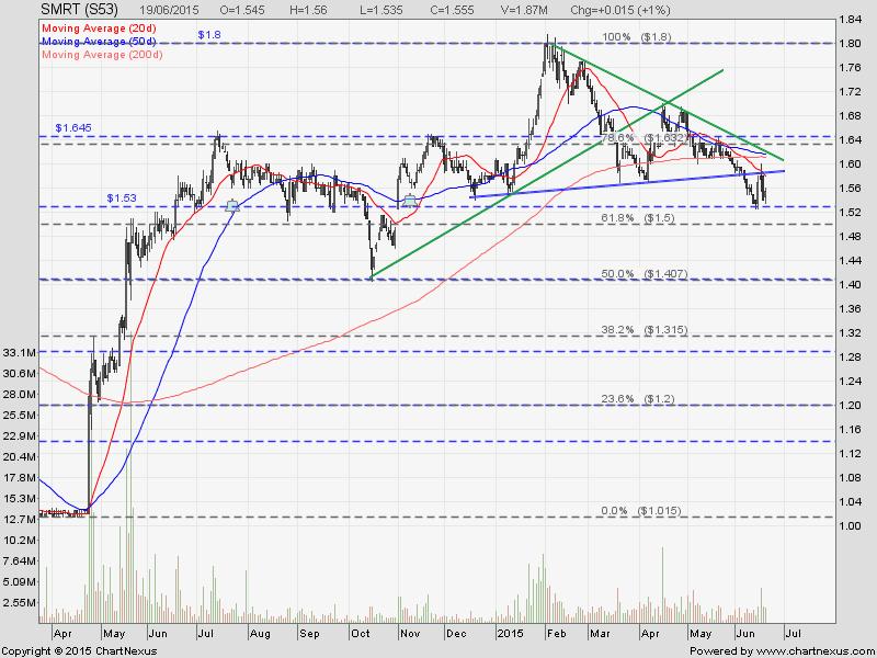 2015June20-SMRT-800x600