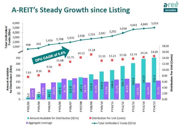 Ascendas REIT DPU Growth June25-2015