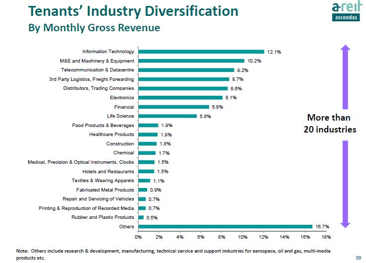 Ascendas REIT Tenant Diversification June25-2015