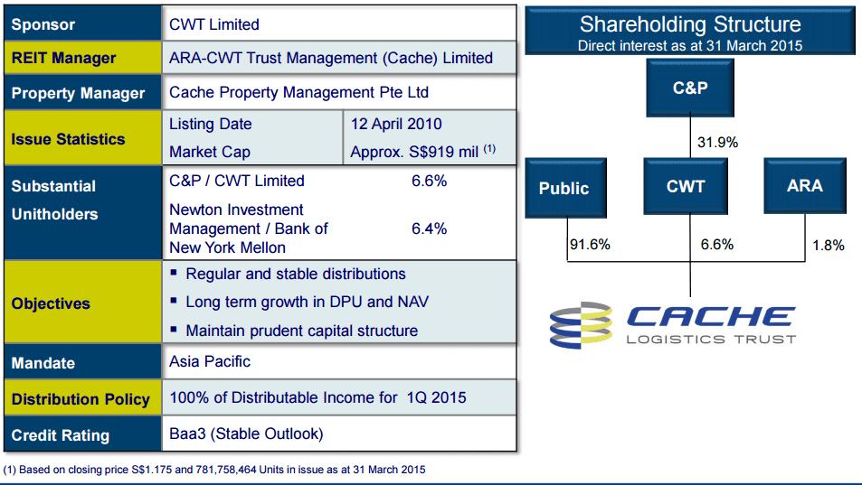 CACHE Logistics Trust Structure June26-2015