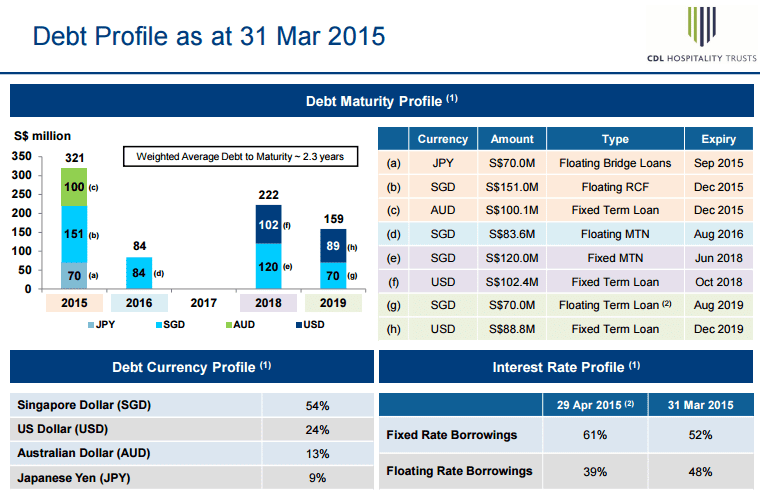 CDL H Trust Debt Profile June 20-2015