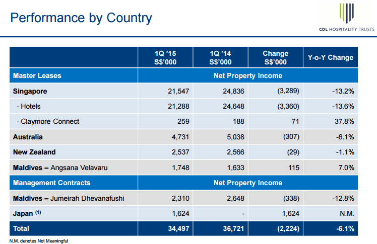 CDL H Trust Net Property Income June 20-2015