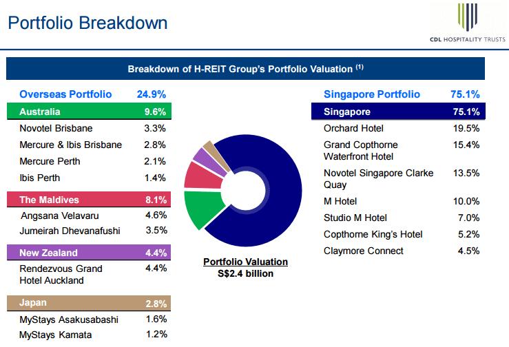 CDL H Trust Portfolio Breakdown June 20-2015