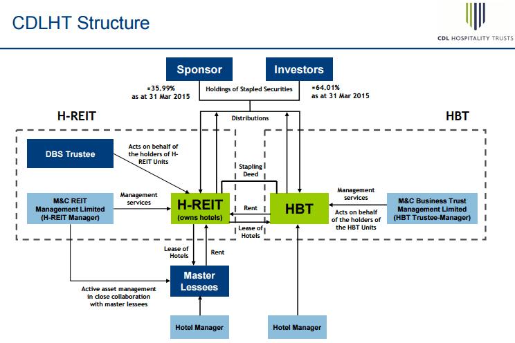CDL H Trust Structure June 20-2015