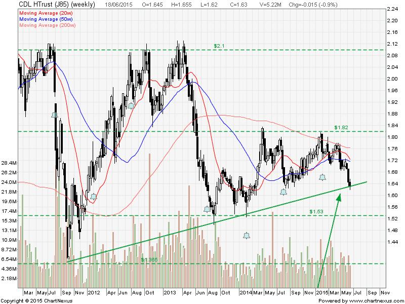 CLD HTrust June19-2015