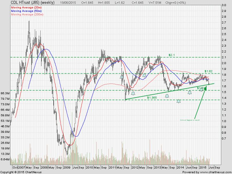 CLD HTrust June19 (Long Term)-2015