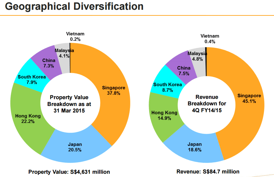 Mapletree Logistics Trust  Geography Diversification  June27-2015