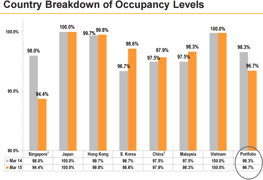 Mapletree Logistics Trust  Occupancy June27-2015