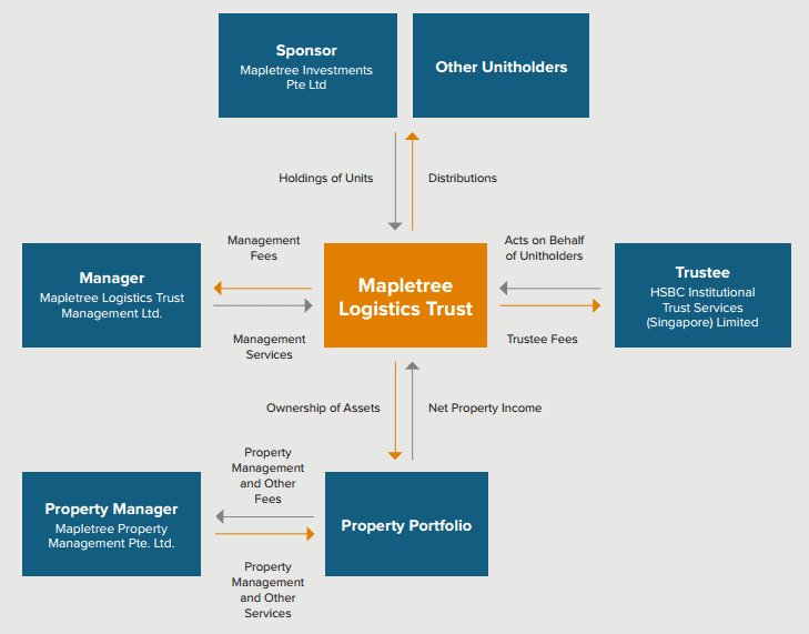 Mapletree Logistics Trust Structure June27-2015