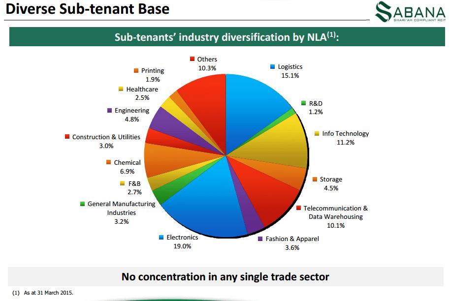 Sabana REIT Tenant Diversification June18-2015
