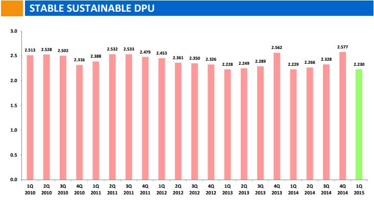 Suntec REIT DPU History June12-2015