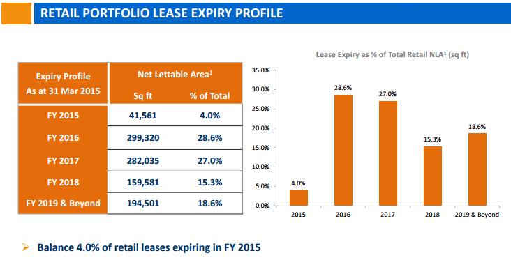 Suntec REIT Retail Lease June12-2015