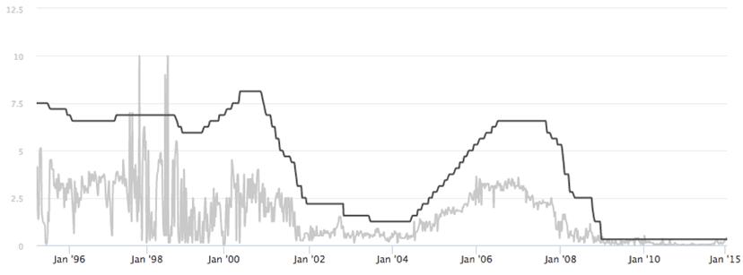 USA Fed Fund vs SIBOR