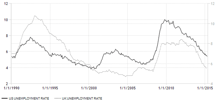 USA UK Unemployment Rate