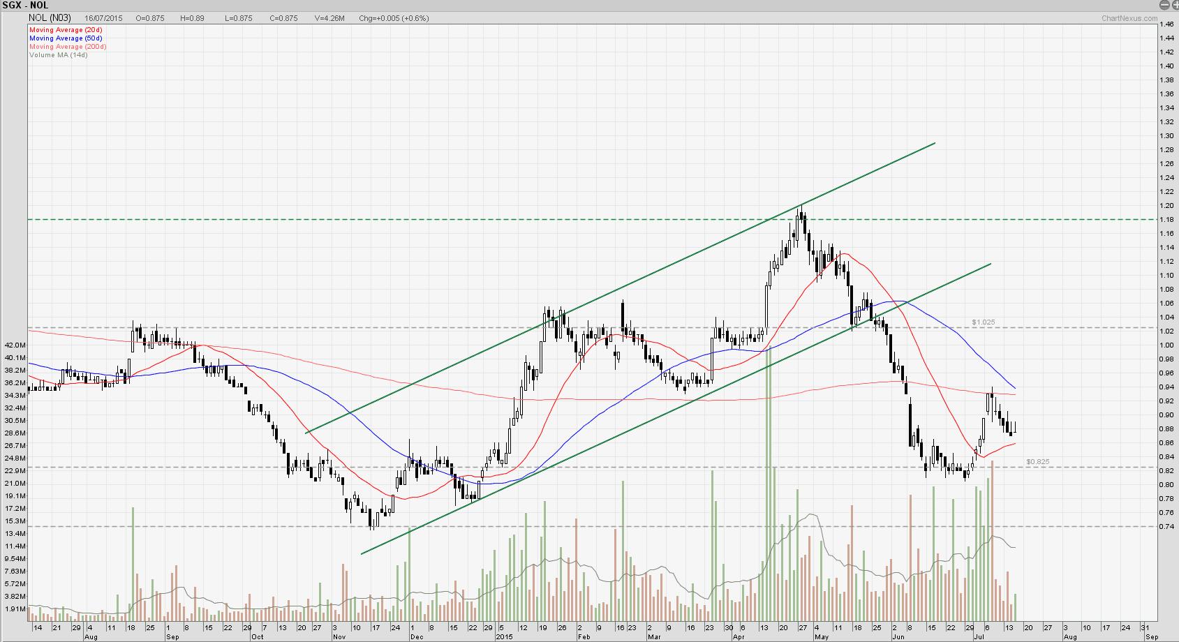 2015July16-NOL