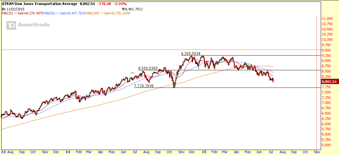$TRAN July9-2015