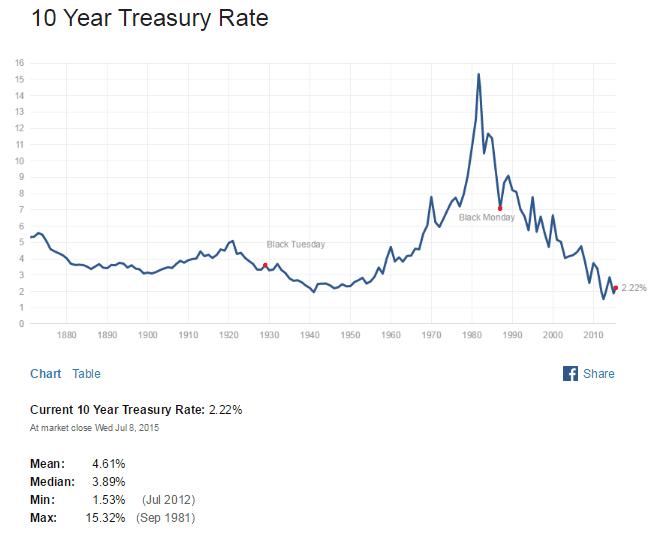 US 10 Year Treasuy Yield July9-2015