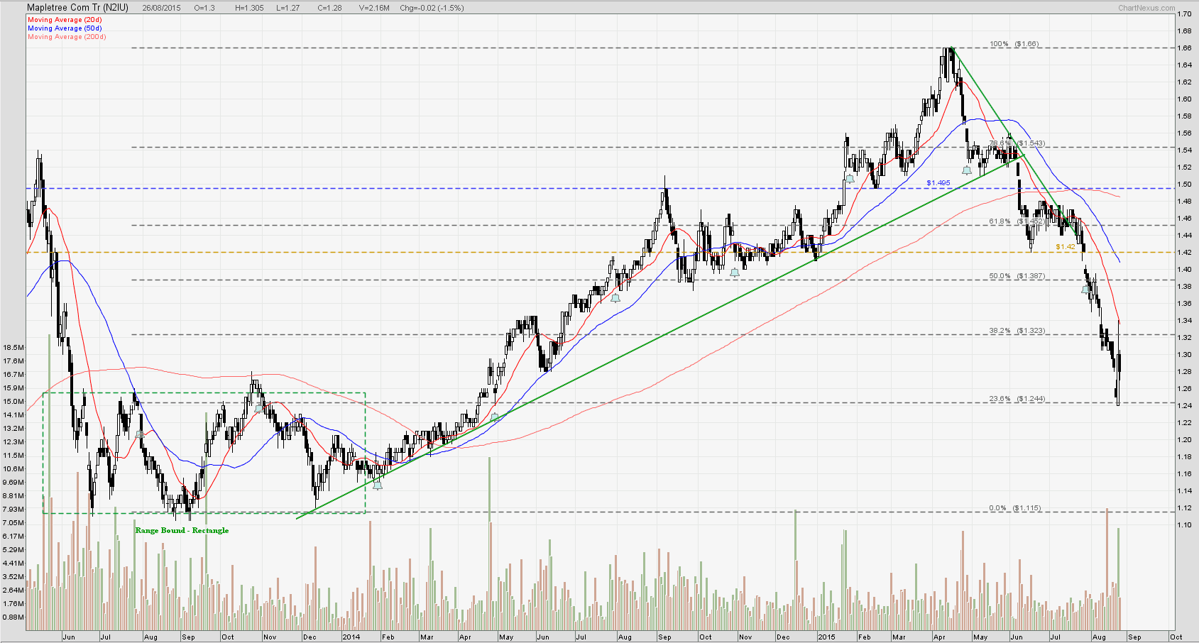 Mapletreecom REIT Aug26-2015
