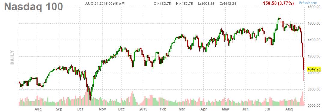NASDAQ Aug24-2015