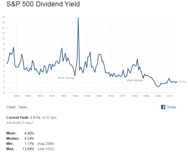 S&P500 Dividend Yield Aug10-2015