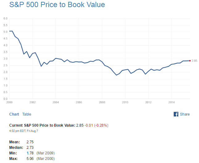 S&P500 PB Ratio Aug10-2015