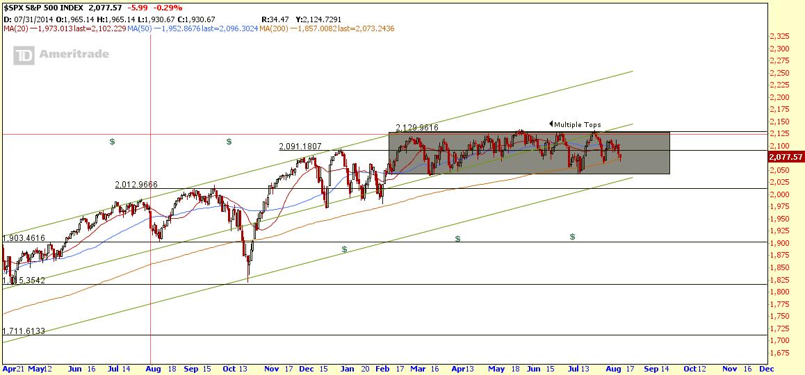 $SPX Aug10-2015