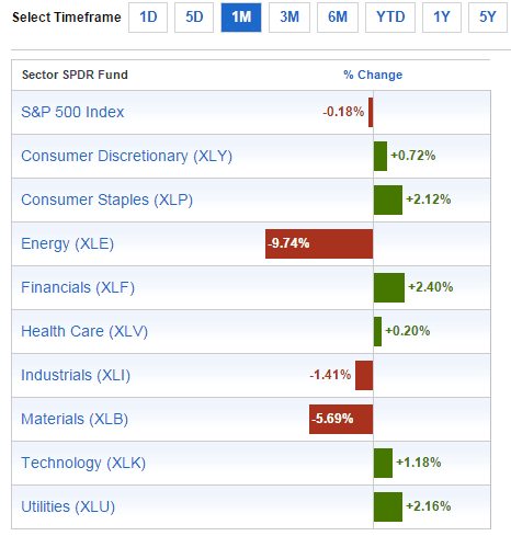 Sector Performance Aug10-2015